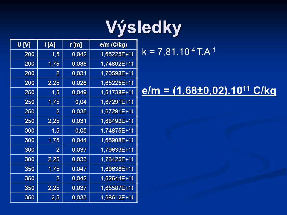 Výsledky e/m = (1,68±0,02).1011 C/kg k = 7,81.10-4 T.A-1 U [V] I [A]